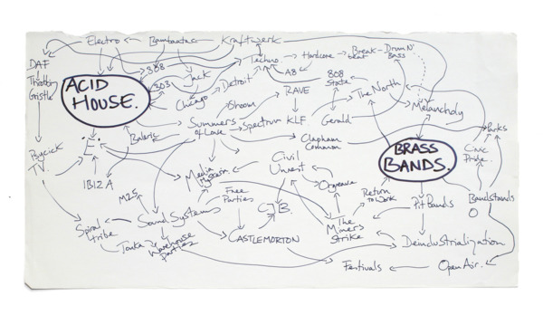 Jeremy Deller, The History of the World, 1997, Diagram for wall painting