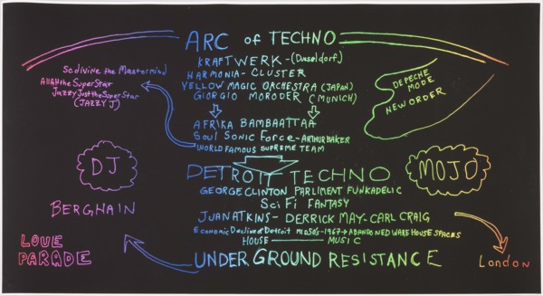Arc of Techno